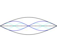 Puncte, linii si planuri